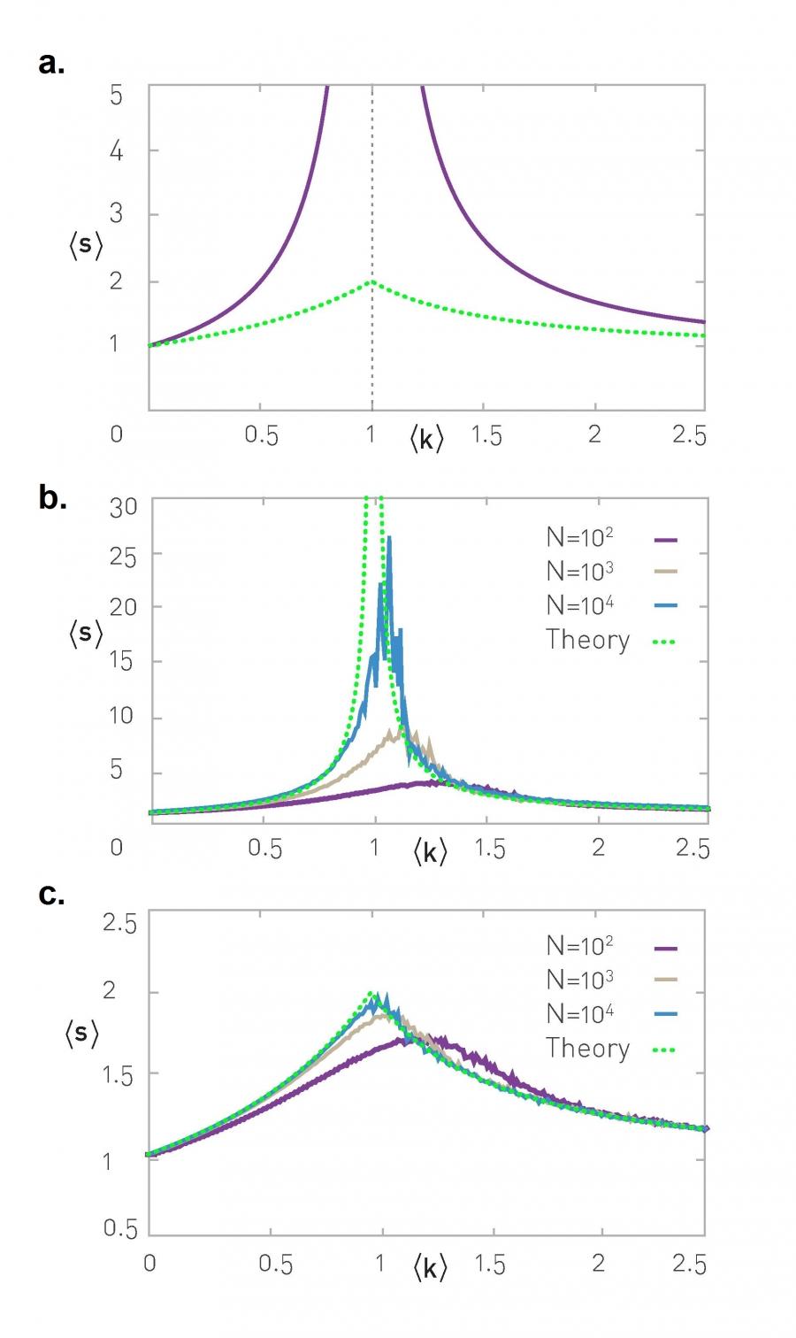 Chapter 3 – Network Science by Albert-László Barabási