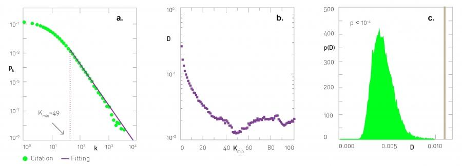 Chapter 4 – Network Science by Albert-László Barabási