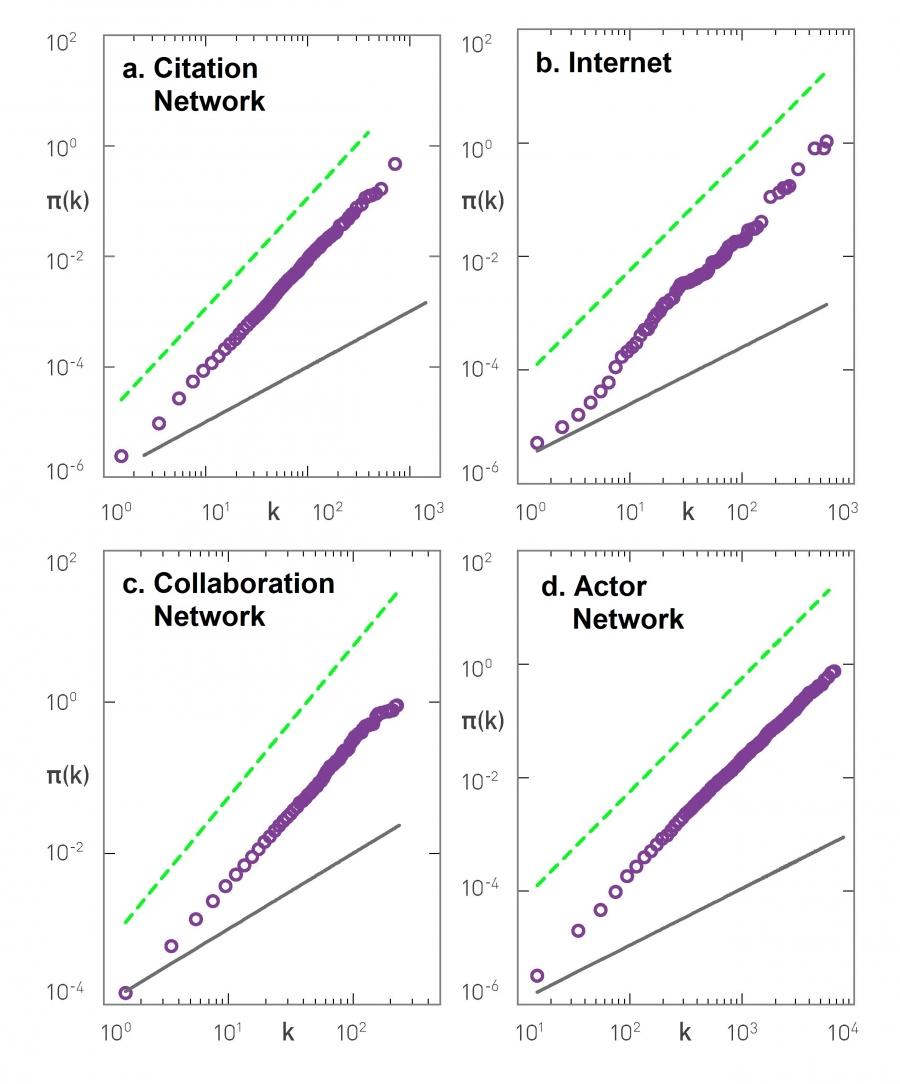 Chapter 5 – Network Science by Albert-László Barabási