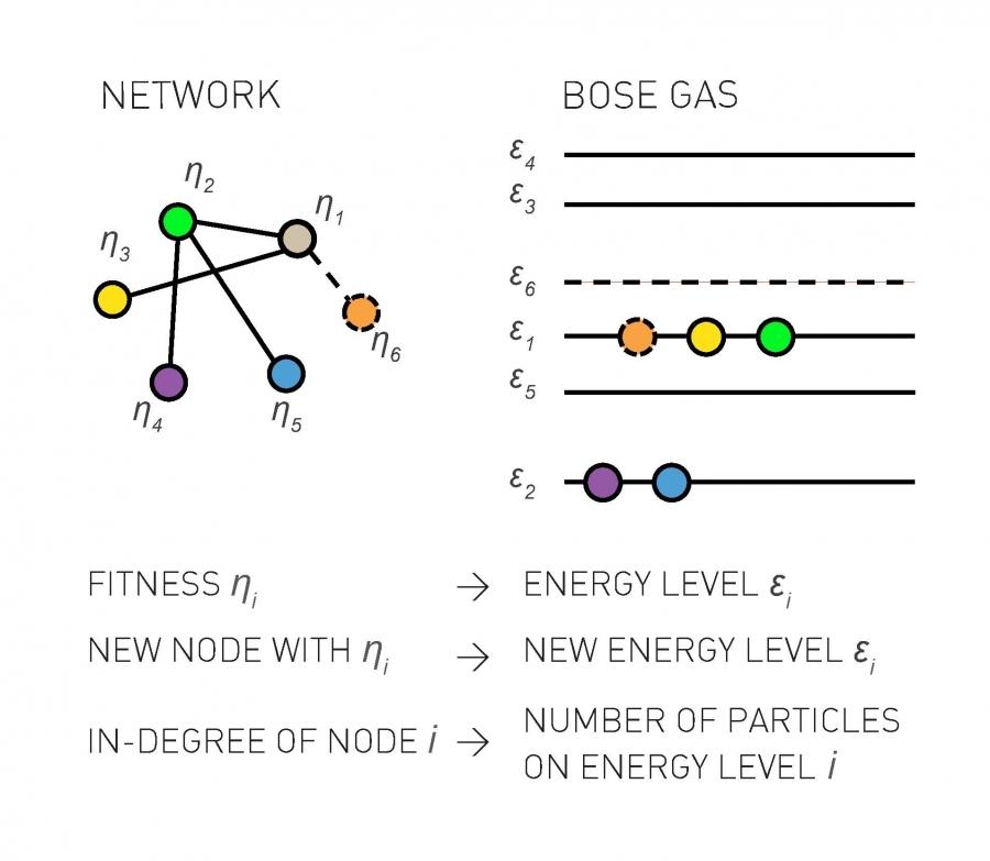 Chapter 6 – Network Science by Albert-László Barabási