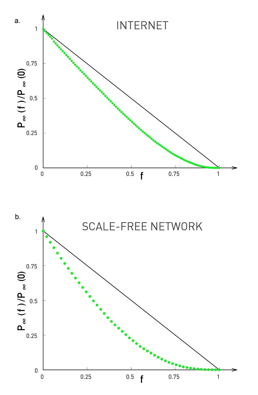 Chapter 8 – Network Science by Albert-László Barabási